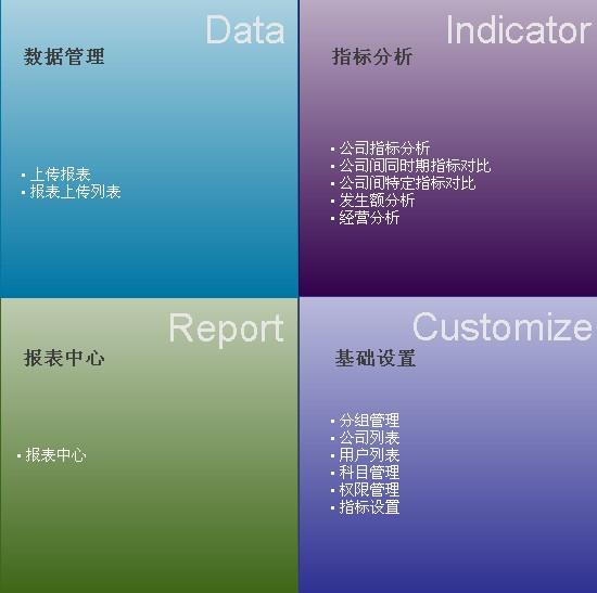 集团财务分析系统,是在网络互联基础上采用先进的b