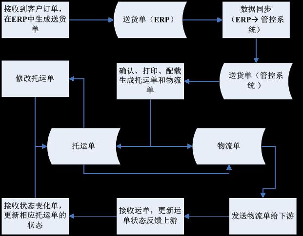 首页 供应链互联案例  解决方案 建设运输管控系统与用友erp对接订单